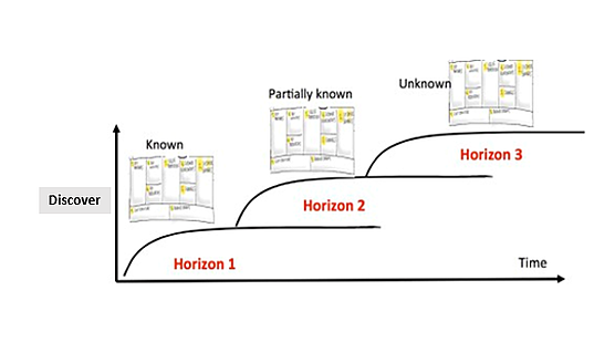 framework of the three horizion framework