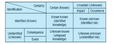 framework describing the unknown-known-framework