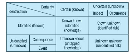 framework describing the unknown-known-framework