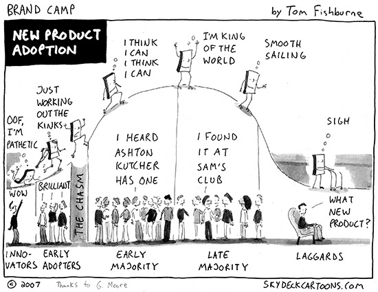 illustration of the product adoption curve
