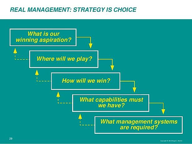 Schema of Roger Martin's cascade choices strategy