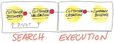 drwaing showing search versus execution