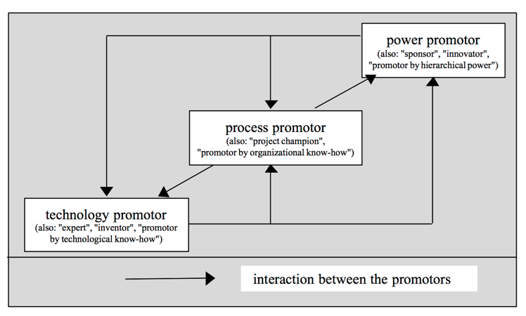 The 3 Types of Promoters Needed to Support Your Innovation Process