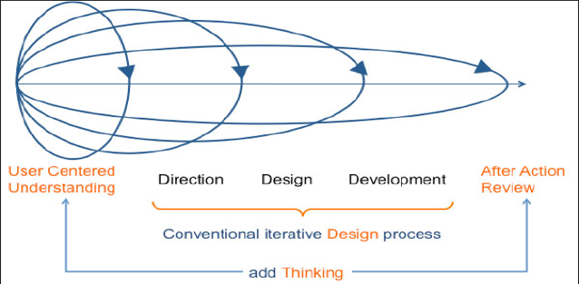 A conventional iterative design process