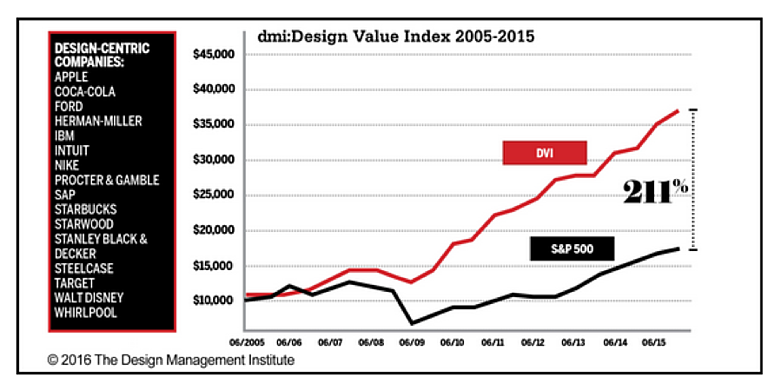A chart showing the value of design-centric companies between 2005 and 2015