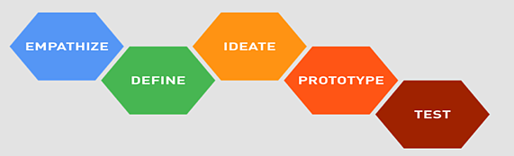 The five core stages of the design thinking process