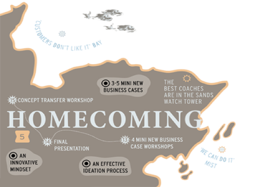Map of the forth method about homecoming