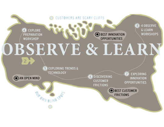 Map illustrating observe and learn from the forth method