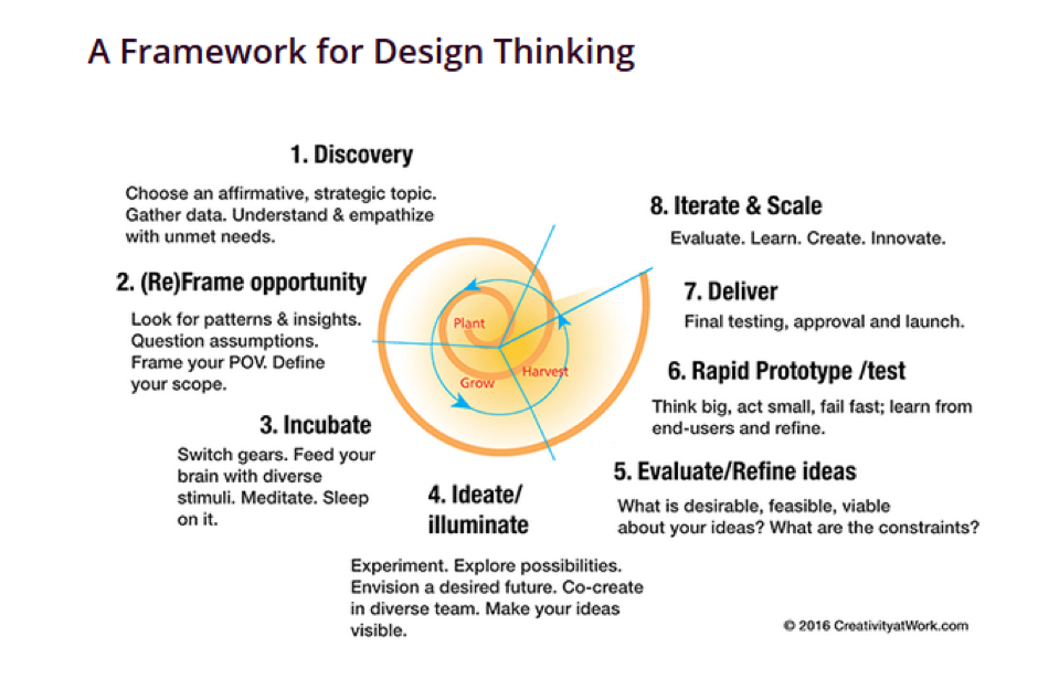 A framework for design-thinking