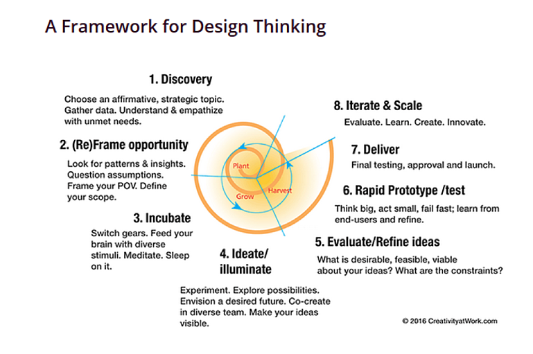 A framework for design-thinking
