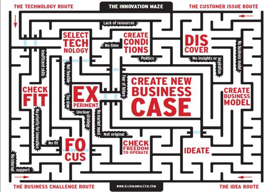 The innovation maze
