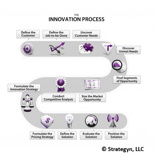 schema of the jobs-to-be-done innovation process