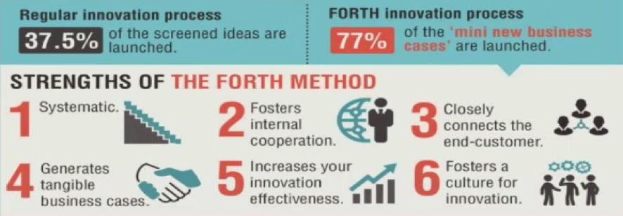 illustration of the strengths of the forth method for innovation