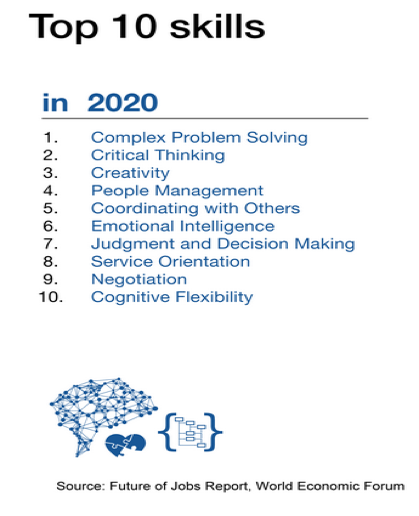 The top 10 skills for designthinking expected in 2020
