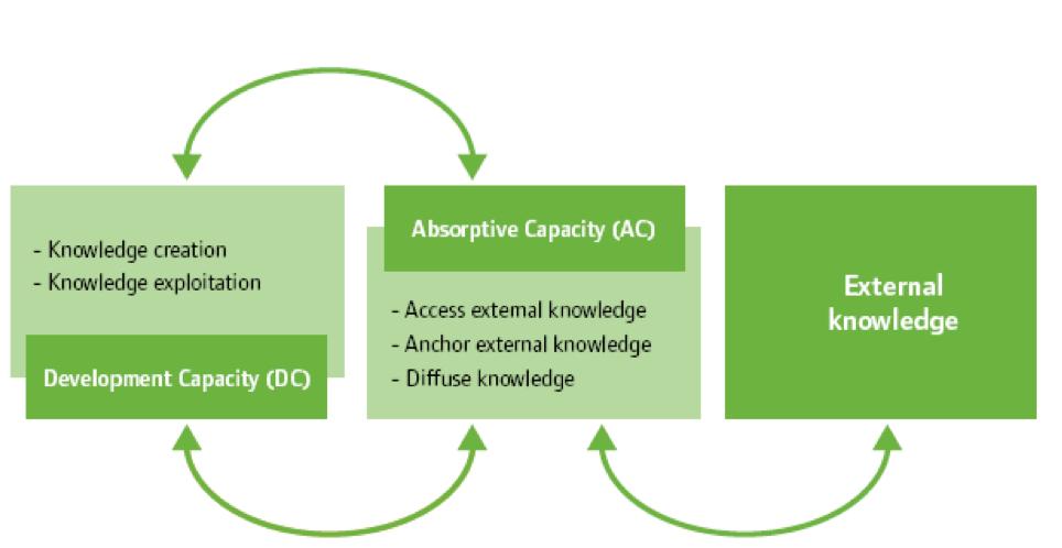 ACDC Innovation Model Hobcraft-1