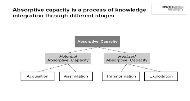 Absopritve capacity innovation stages hobcraft
