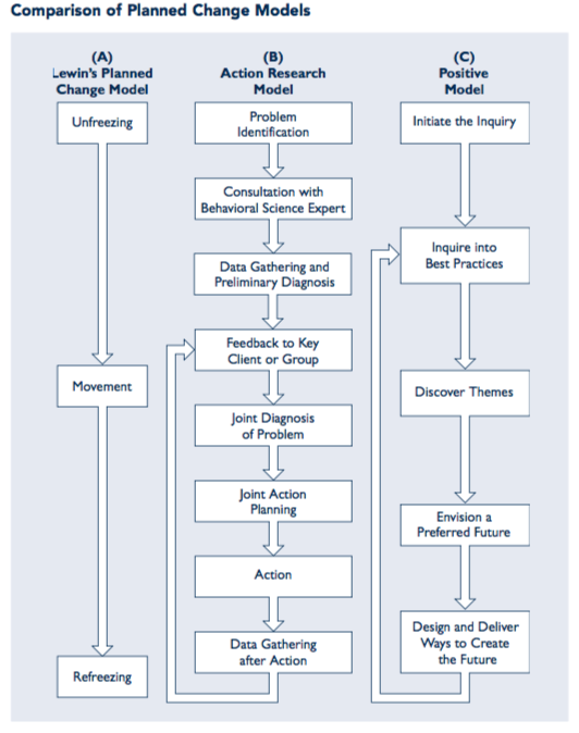 change management models comparison innovation