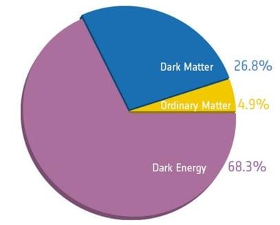 dark matter graph