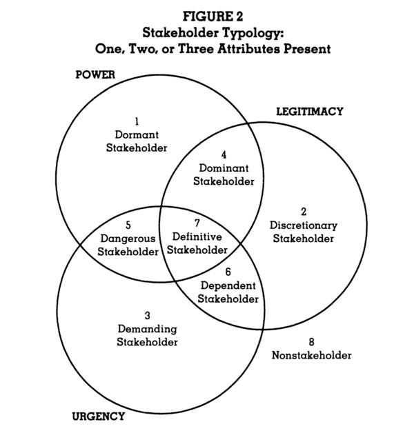 stakeholder-typology