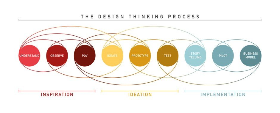 Example of a Design Thinking process