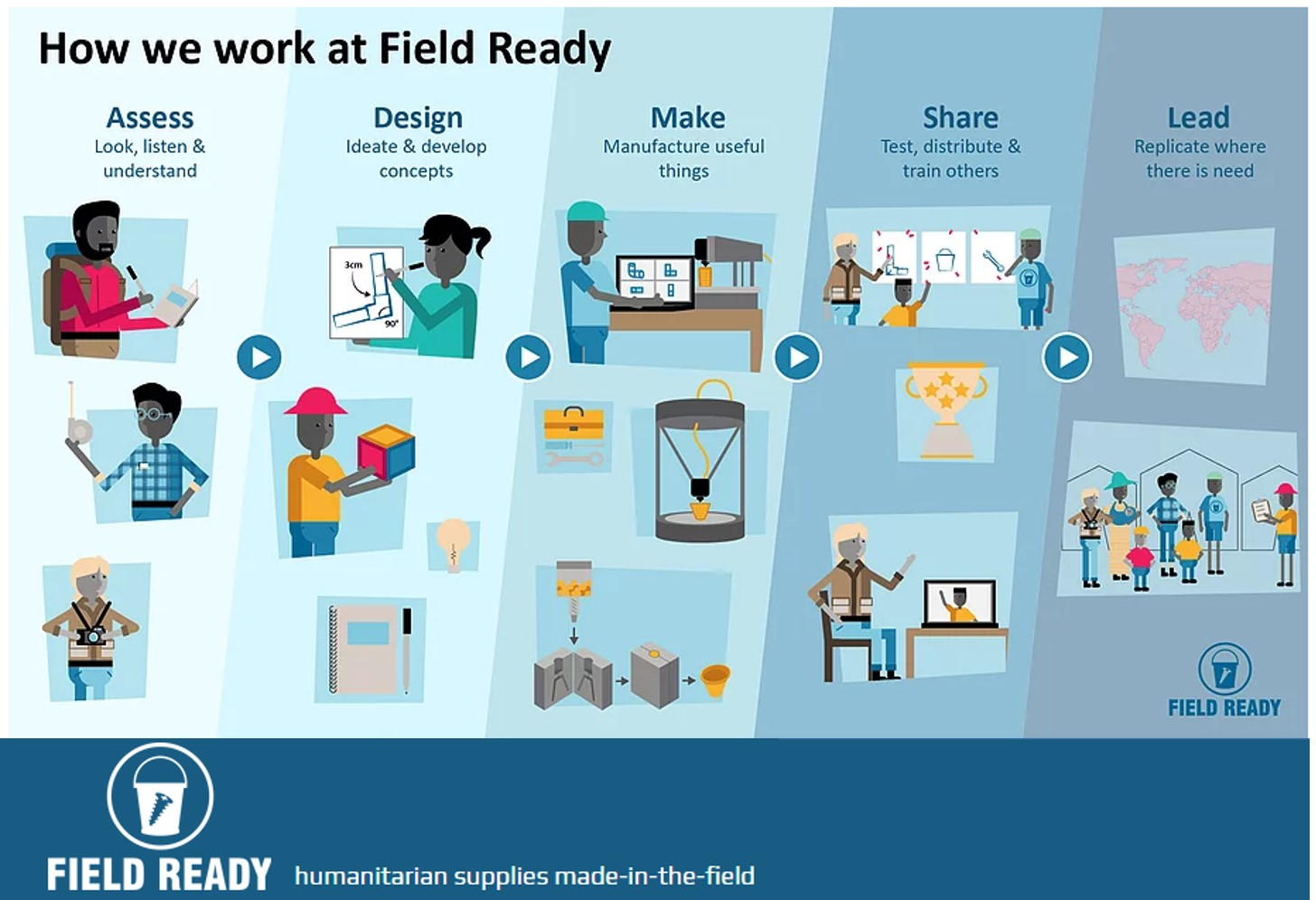 how field ready works in a graph