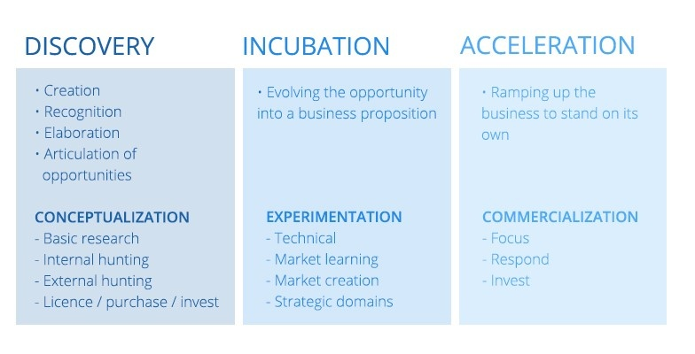 phases-of-innovation-competencies-beyond-the-champion