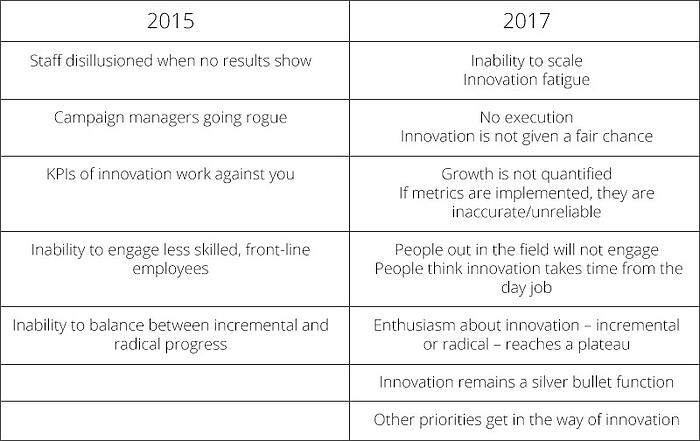 Table listing the fears of innovation managers at HYPE London forum 2017
