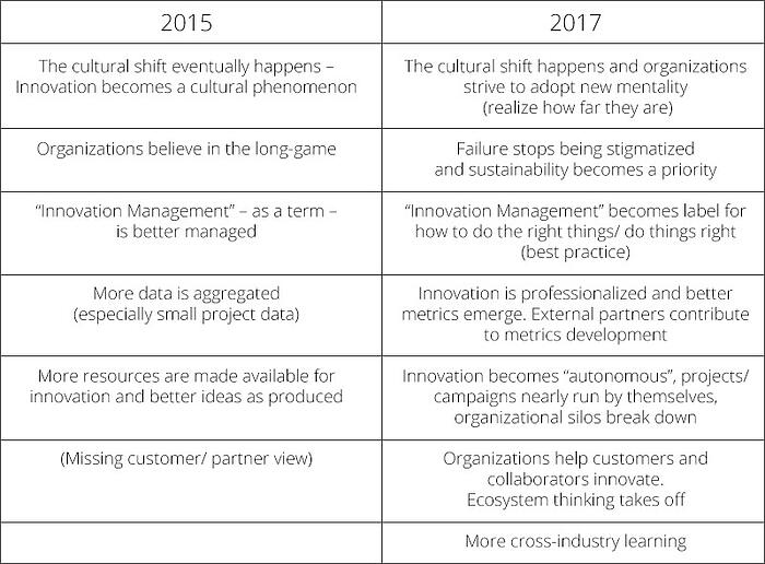 Table listing the hopes of innovation managers at HYPE London forum 2017