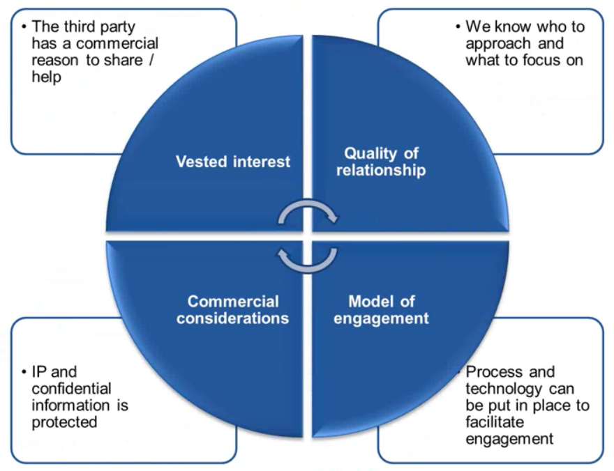 Innovation-thrid-party-assessment.png