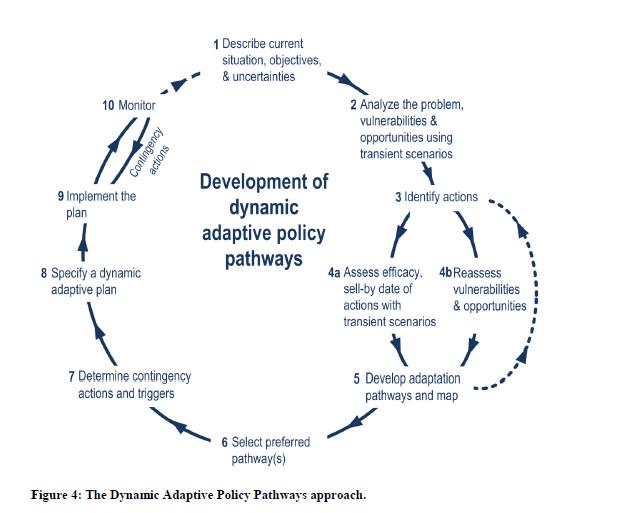 development-of-dynamic-adaptive-policy-pathways