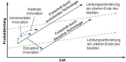 Entwicklung evolutionärer versus disruptiver Technologien
